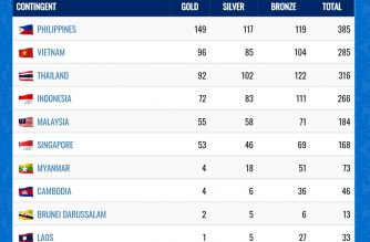 The 30th SEA Games medal tally as of end of Day 10 of the regional biennial sports meet shows Philippines in the lead with 149 gold medals.  (Courtesy 2019 SEA Games website)