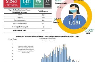 A screenshot of the DOH's COVID-19 Situationer #018, released on Friday, May 15, showing the latest data on health care workers infected with COVID-19.  As of latest DOH tally, there are 2,245 confirmed COVID-19 cases among health care workers, with 779 recoveries and 35 deaths. (Courtesy: DOH)