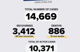 The number of COVID_19 cases in the country tose to 14,669 on Tuesday, May 26, with the addition of 350 cases./DOH/