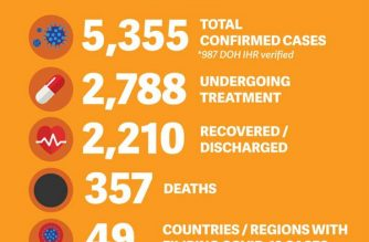 The Department of Foreign Affairs reported 96 new COVID-19 cases involving overseas Filipinos as of Thursday, June 4. The total number of confirmed cases is now at 5,355, with 2,210 recoveries and 357 deaths. (Courtesy: DFA)
