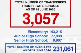 The Manila government has said 3057 students have transferred from private schools to public schools in Manila./Manila PIO/