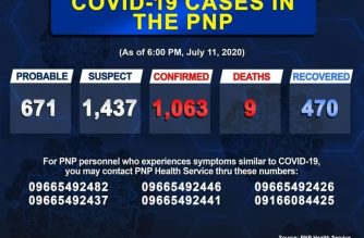 PNP confirms 1063 COVID-19 cases in its ranks