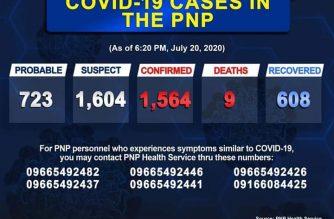 PNP COVID-19 cases reach 1564