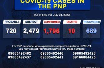 COVID-19 cases in PNP reach 1796