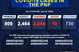 PNP COVID-19 cases reach 2048