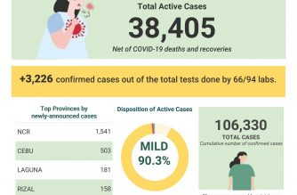COVID-19 cases in the country breached the 106,000 mark on Monday, Aug. 3, a day Metro Manila and some parts of CALABARZON would revert to a modified enhanced community quarantine amid the calls of the medical community. /DOH/