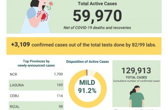 COVID-19 cases in the country surged to 129,913 on Sunday, Aug. 9, after the DOH reported over 3000 additional cases./DOH/