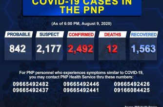 Thirty-three more PNP personnel tested positive for COVID-19, bringing the total to 2492 as of Sunday evening,  the PNP said./PNP/