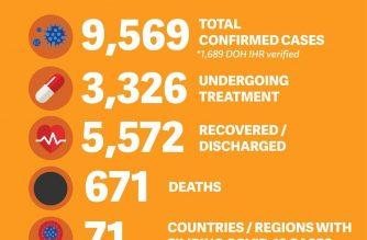 COVID-19 cases  among overseas Filipinos have reached 9569 so far, the DFA said on Sunday, Aug. 2./DFA/