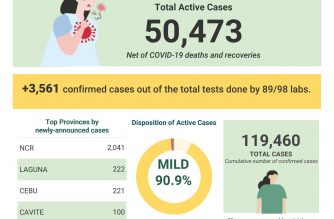 COVID-19 infections in the country soared to 119,460 on Thursday, Aug. 6, after the DOH reported over 3000 infections on the same day./DOH/