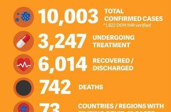 COVID-19 cases among overseas Filipinos have breached the 10,000 mark, the DFA said./DFA/