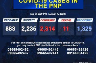 PNP COVID-19 cases reach 2314