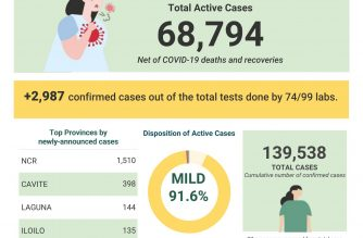 COVID-19 cases in the Philippines reached 139538 on Tuesday, Aug. 11, after the DOH reported 2987 cases on the same day./DOH/