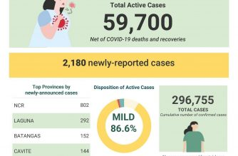 COVID-19 cases in PHL reach 296,755 with 2,180 more cases
