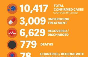 DFA reports additional COVID-19 death among overseas Filipinos