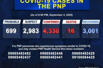 PNP reports 39 additional COVID-19 cases among police personnel