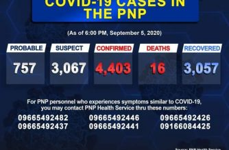 Additional death among police personnel brings COVID-19 PNP death toll to 16
