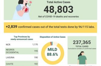 COVID-19 cases in the Philippines breached the 237,000 mark on Sunday, Sept. 6, after the DOH reported over 2000 additional ones./DOH/