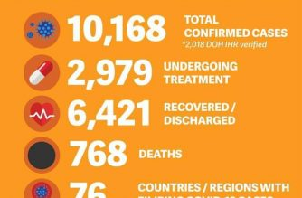 DFA: No recent reports of COVID-19 deaths among overseas Filipinos