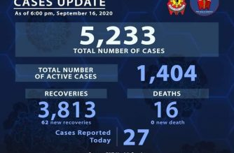 PNP reports 62 more COVID-19 recoveries among police personnel