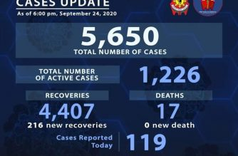 PNP: 216 more police personnel recover from COVID-19