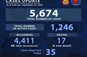 PNP reports 45 more COVID-19 recoveries