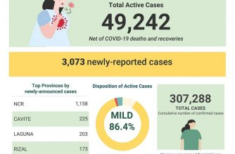 DOH reports 3,073 more COVID-19 cases; PHL tally at 307,288