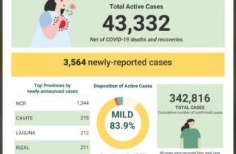 COVID-19 cases in PHL reach 342,816 with 3,564 newly-reported cases; recoveries at 293,152