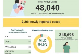 PHL COVID-19 tally reaches 348,698; recoveries rise to 294,161