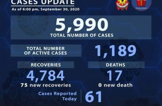 PNP reports 75 more COVID-19 recoveries