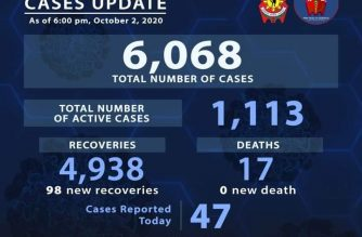 PNP COVID-19 recovery tally nears 5,000 mark with 98 more recoveries