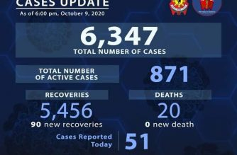 90 more COVID-19 recoveries reported among police personnel
