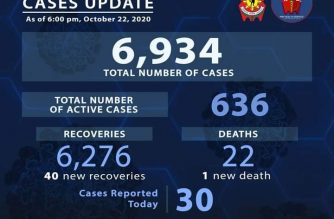 PNP COVID-19 recovery tally reaches 6,276 with 40 additional recoveries