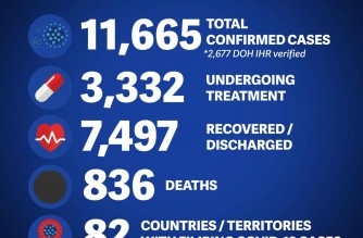 DFA reports 73 more COVID-19 cases among Filipinos abroad; total recoveries at 7,497