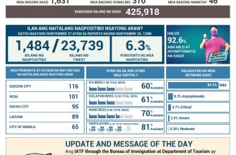 PHL COVID-19 cases at 427,797; recoveries at 388,062