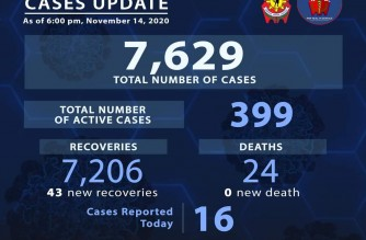 43 more COVID-19 recoveries among police personnel reported