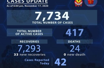 PNP reports 33 additional COVID-19 recoveries