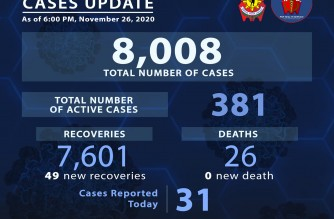 PNP reports 31 more COVID-19 cases, 49 more recoveries