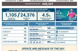 PHL COVID-19 cases reach 448,331; recoveries rise to 409,433
