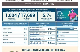 PHL COVID-19 cases at 432,925; 135 more recover