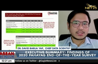 Most Filipinos still optimistic about 2021; optimism highest among youth, says PAHAYAG poll