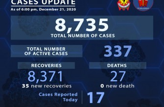 PNP reports 35 more COVID-19 recoveries