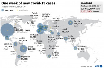100 million cases worldwide, as US seeks to reset its Covid fight
