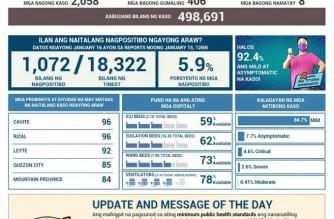 PHL COVID-19 cases reach 498,691