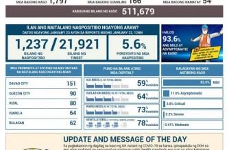 PHL COVID-19 cases reach 511,679