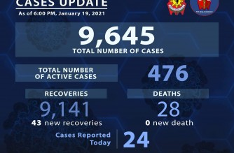 PNP reports 43 more COVID-19 recoveries