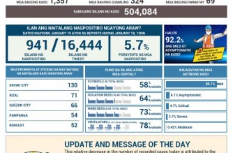 COVID-19 cases in the PHL reach 504,084; recoveries at 466,249