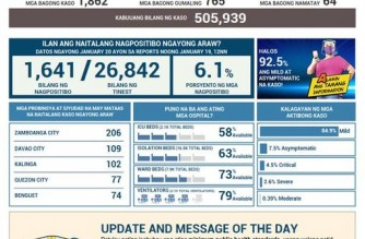 PHL COVID-19 tally reaches 505,939; recoveries climb to 466,993