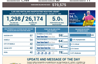 COVID-19 cases in PHL reach 519,575; recoveries climb to 475,996