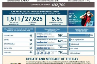 PHL COVID-19 tally now at 492,700; 397 more recover